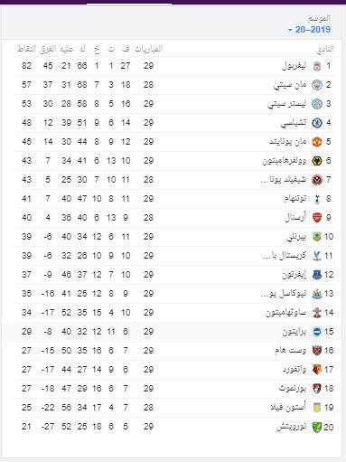 جدول ترتيب الدوري الإنجليزي الممتاز وترتيب هدافي البريمرليج ثقفني