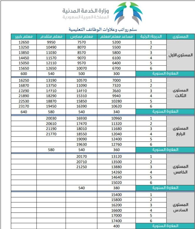 سلم الرواتب الجديد للمعلمين في السعودية موعد صرف العلاوة وفق لائحة الوظائف التعليمية الجديدة