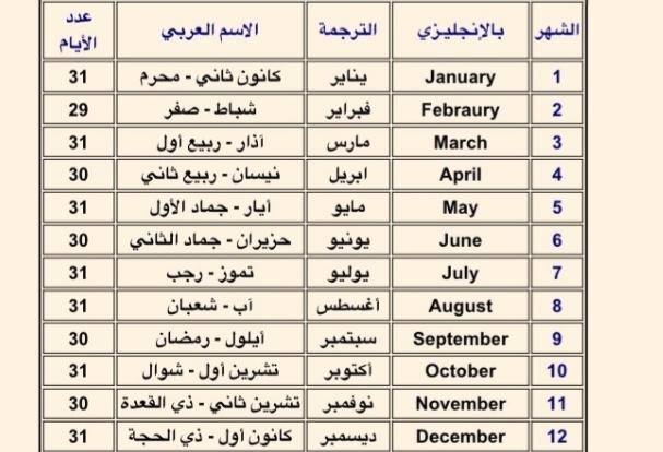 أسماء الأشهر الميلادية بالعربي ومعاني الشهور الميلادية ثقفني