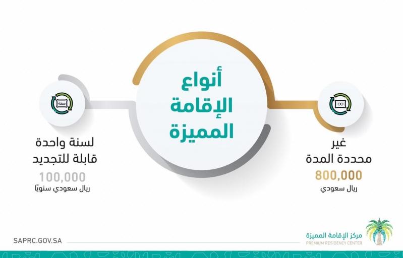الإقامة المميزة للمقيمين بالمملكة العربية السعودية