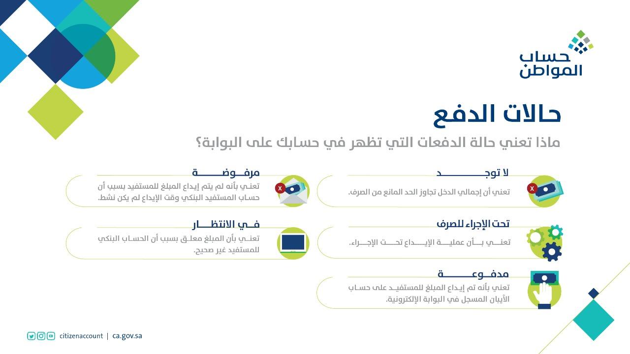 حالات الدفع في حساب المواطن