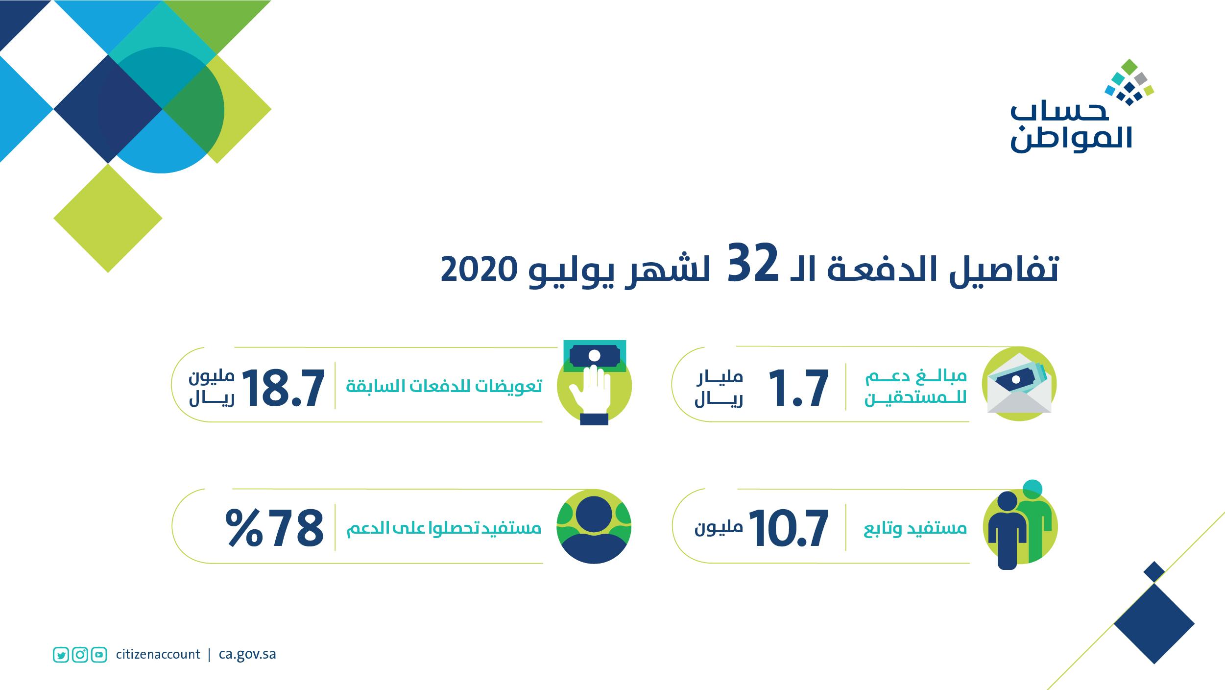 تفاصيل الدفعة 32 من حساب المواطن لشهر يوليو 2020