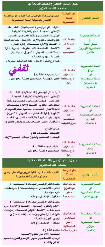 تخصصات جامعة جدة ادبي