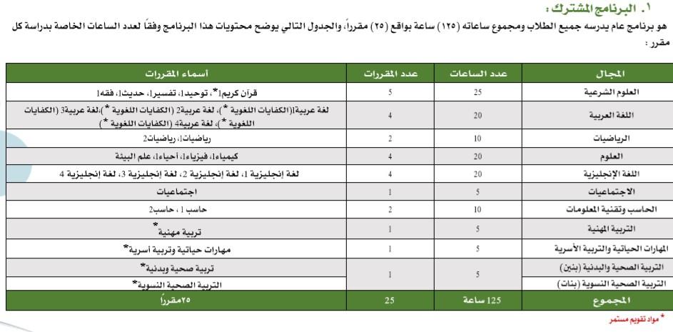 جدول الخطة الدراسية 1442 لـ الثانوية لمدارس التعليم العام وباقي الأقسام وزارة التعليم السعودية ثقفني