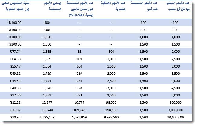 جدول تخصيص أسهم ارامكو تداول