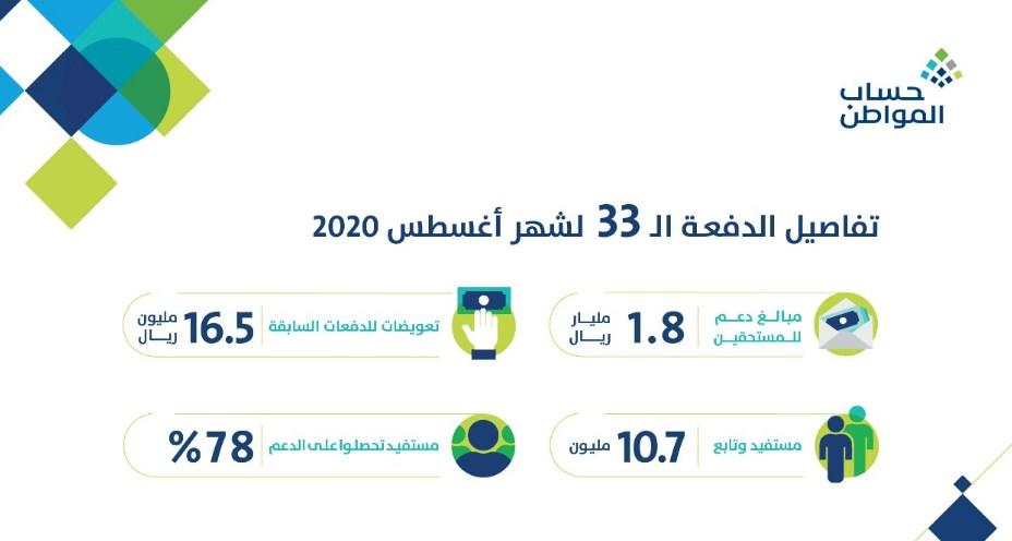موعد التسجيل في حساب المواطن 1442 وبيان ضوابط البرنامج للمستفيدين الجدد
