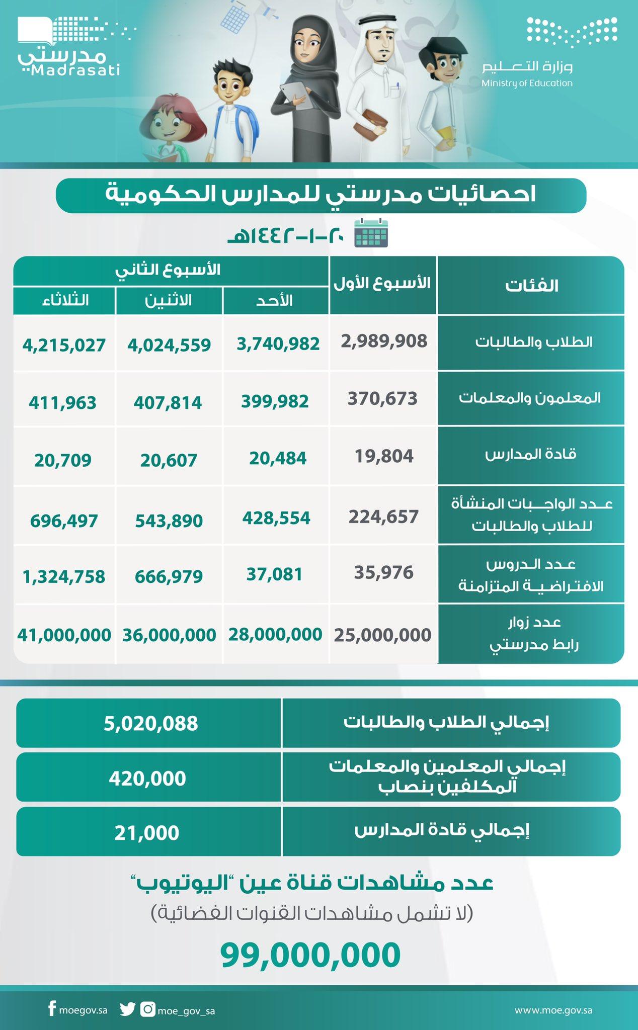 حصائيات مدرستي للمدارس الحكومي