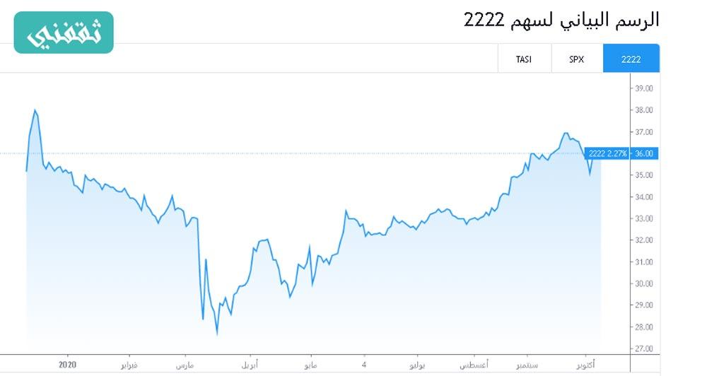 الرسم-البياني-توقعات-تداول--سهم-ارامكو