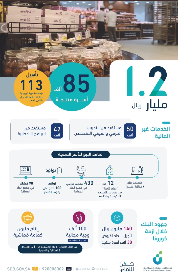 بنك التنمية الإجتماعية يقدم دعم 850 ألف أسرة تمويلات 1.2 مليار ريال