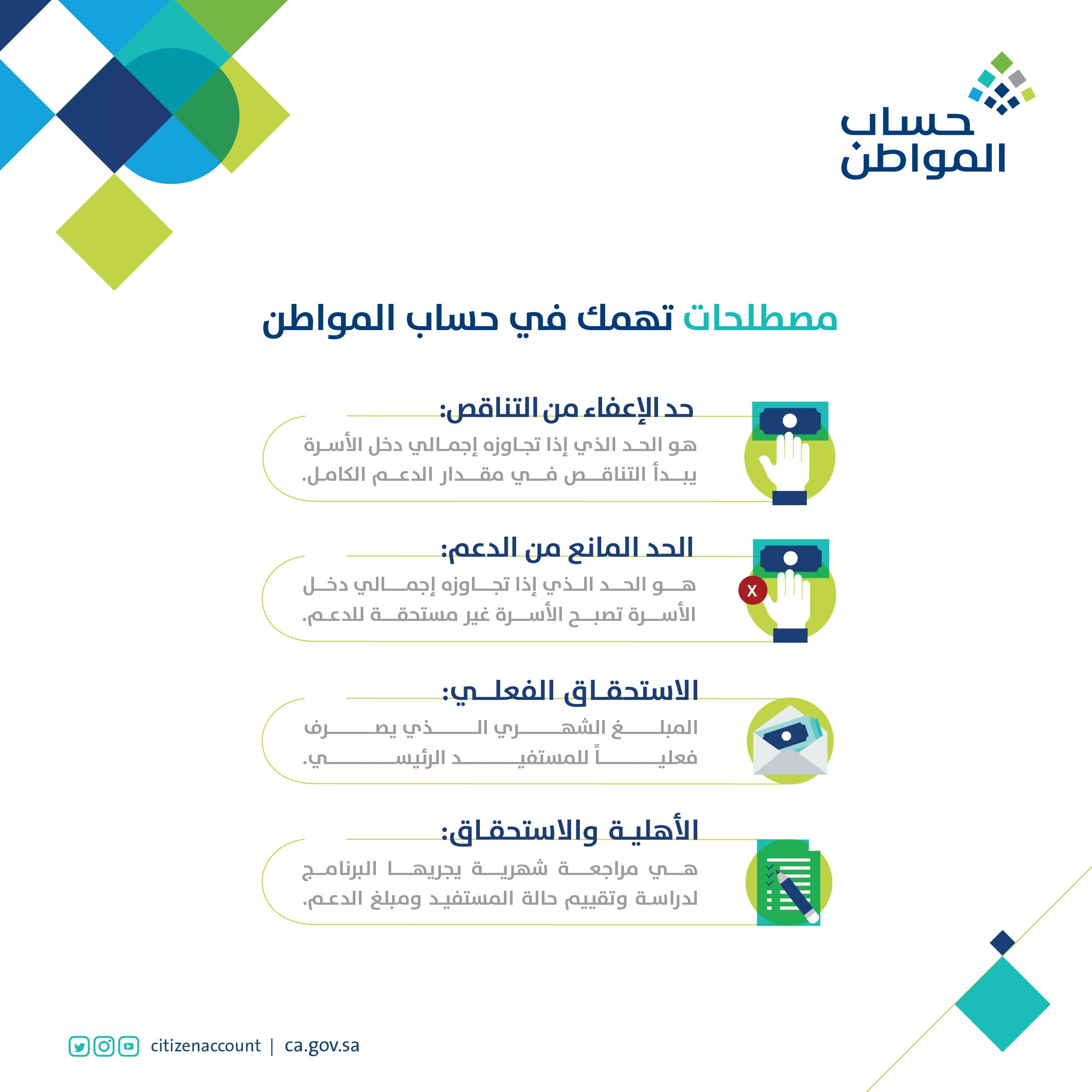 برنامج حساب المواطن موعد وحالات الدفع