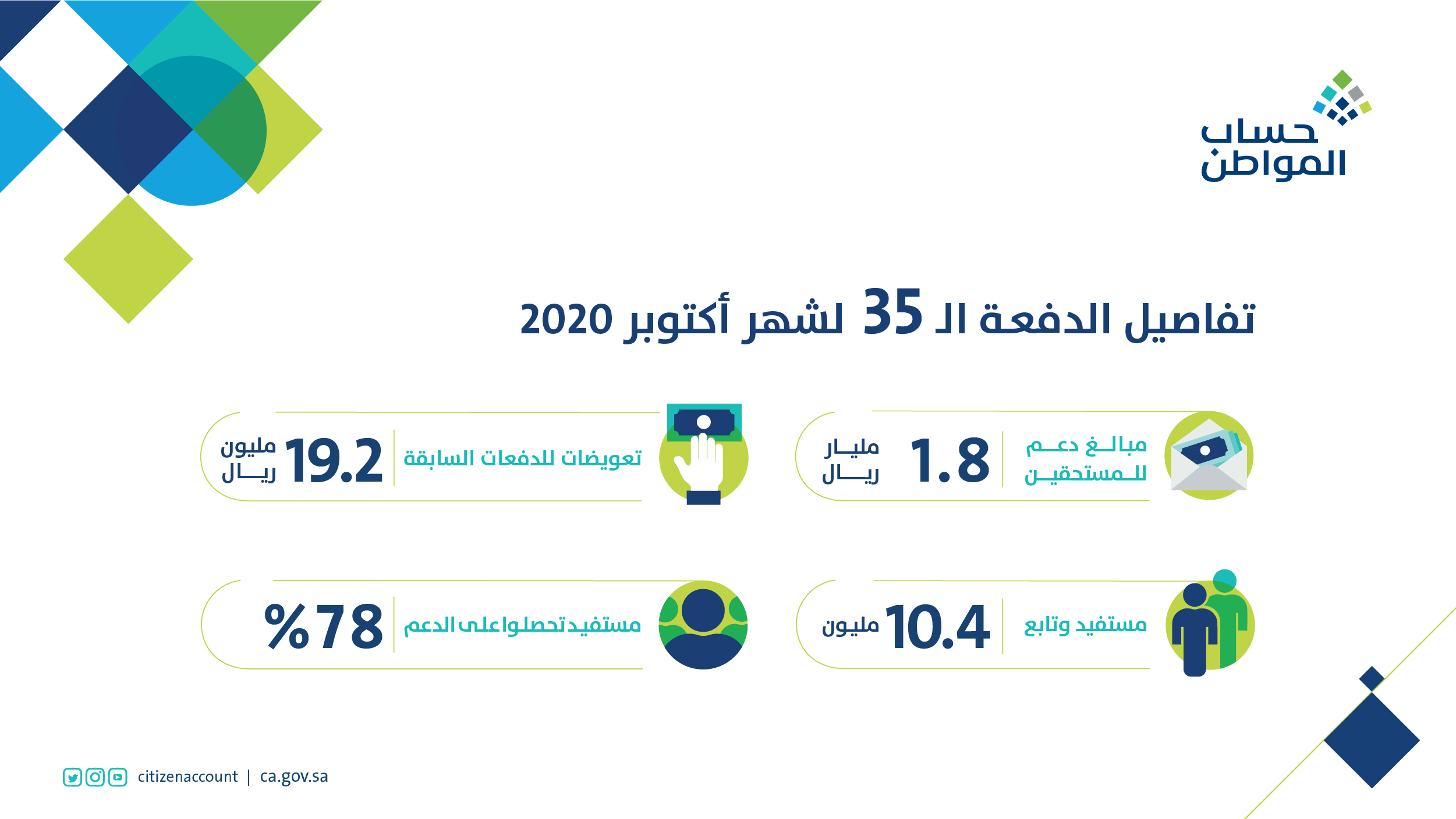 حساب المواطن أصدر نتائج الأهلية