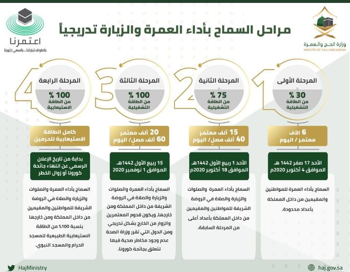 رابط تطبيق اعتمرنا لحجز رحلات العمرة والزيارة 2020