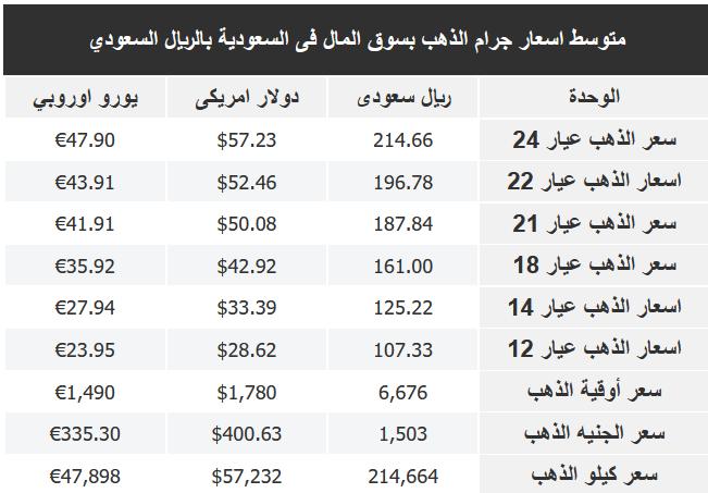 أسعار الذهب اليوم في السعودية ومصر