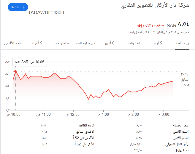 سعر سهم دار الاركان اليوم مباشر وكيفية شراء أسهم ثقفني