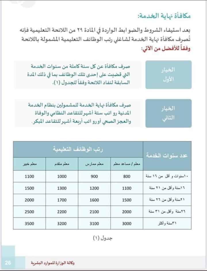 كيف يتم حساب مكافأة نهاية الخدمة 1442 للعاملين فى القطاع الخاص أو القطاع الحكومي