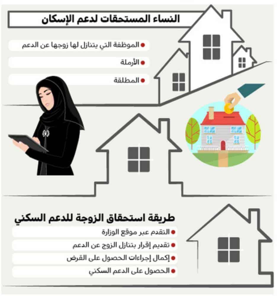 الفئات المستحقة لدعم سكني في المملكة