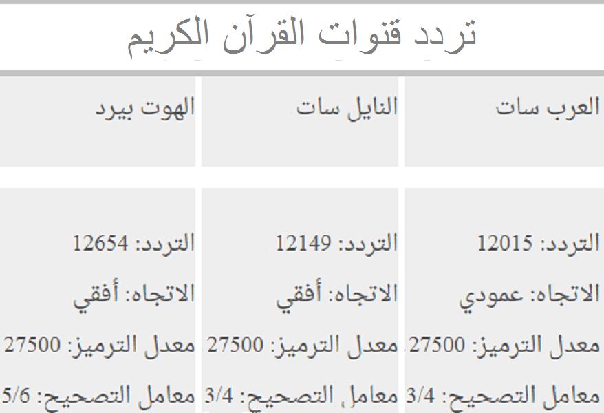 تردد القرآن الكريم في السعودية