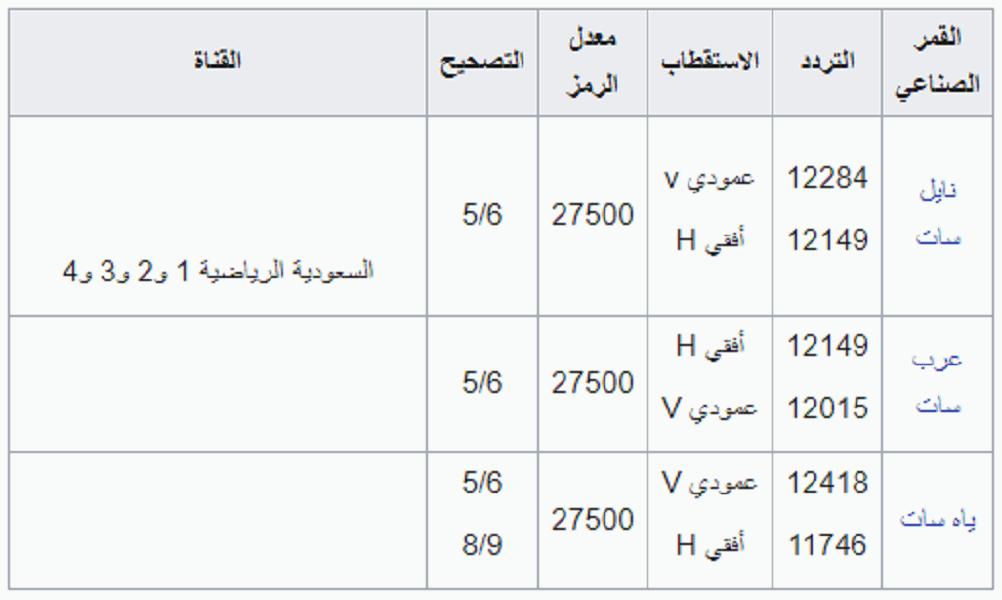 تردد قناة السعودية الرياضية.