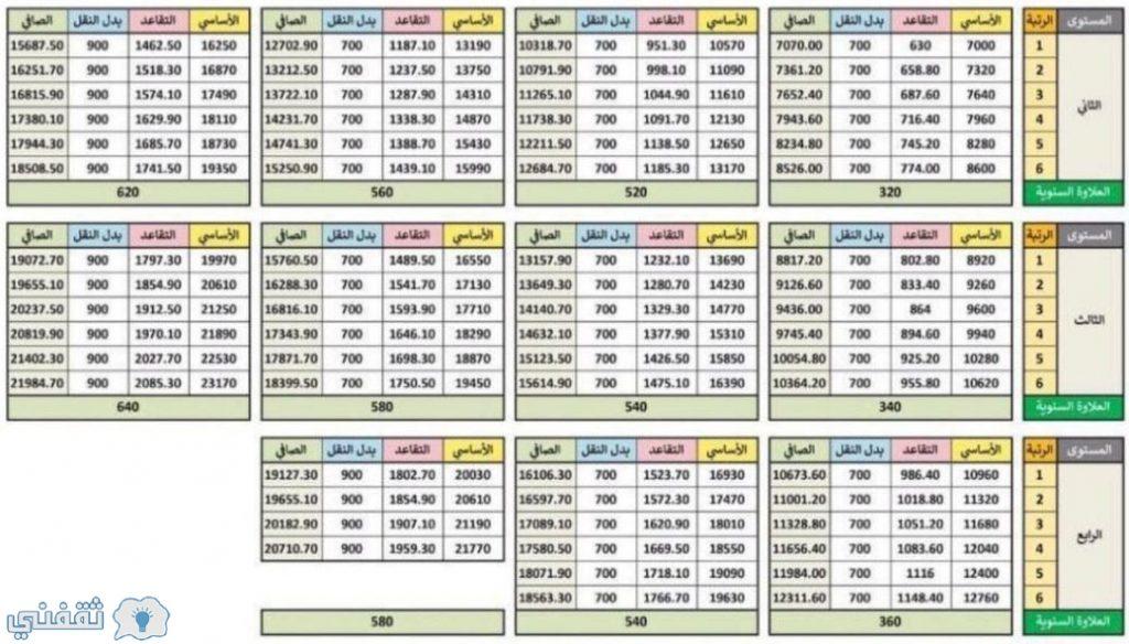 نظام فارس 1442 طريقة التسجيل والخدمات (إعلان جديد وهام من ...