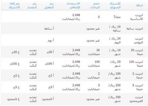 اخبار ترند عربي الاستعلام عن الرصيد المتبقي والإنترنت الخاص بشريحة موبايلي
