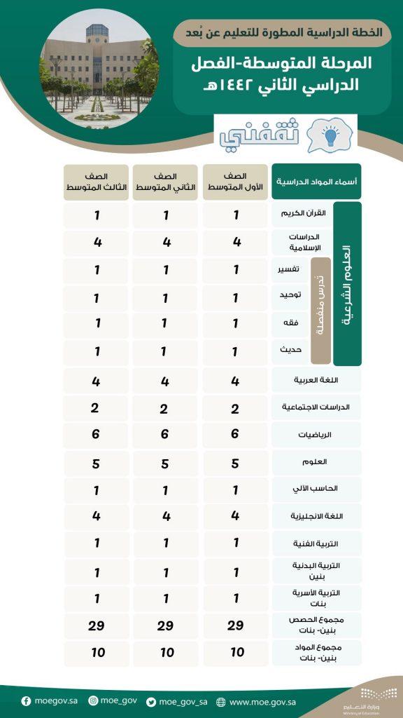 أخبار التعليم السعودية