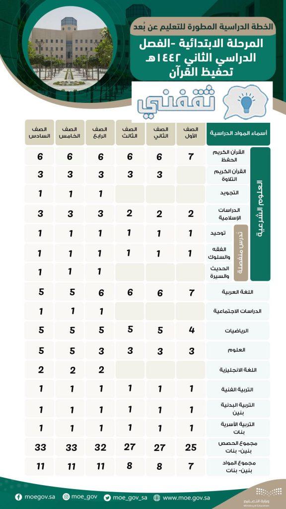 خطة العام الدراسي 1442 في السعودية