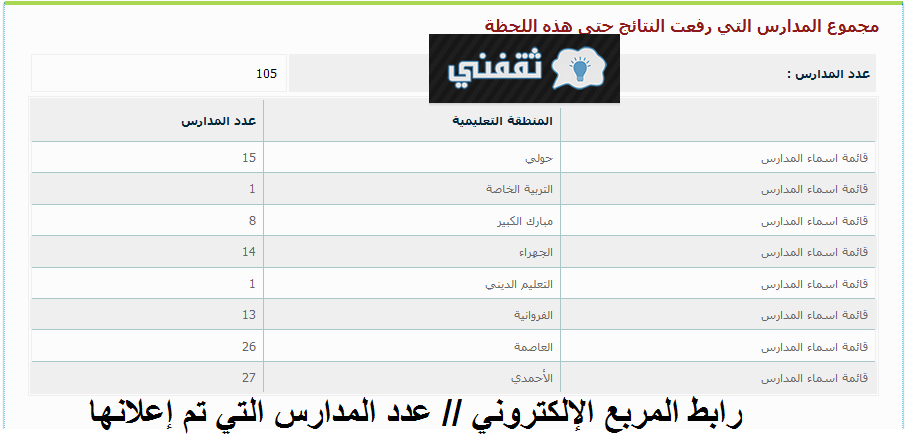 Link to the electronic box for the results of Kuwaiti students