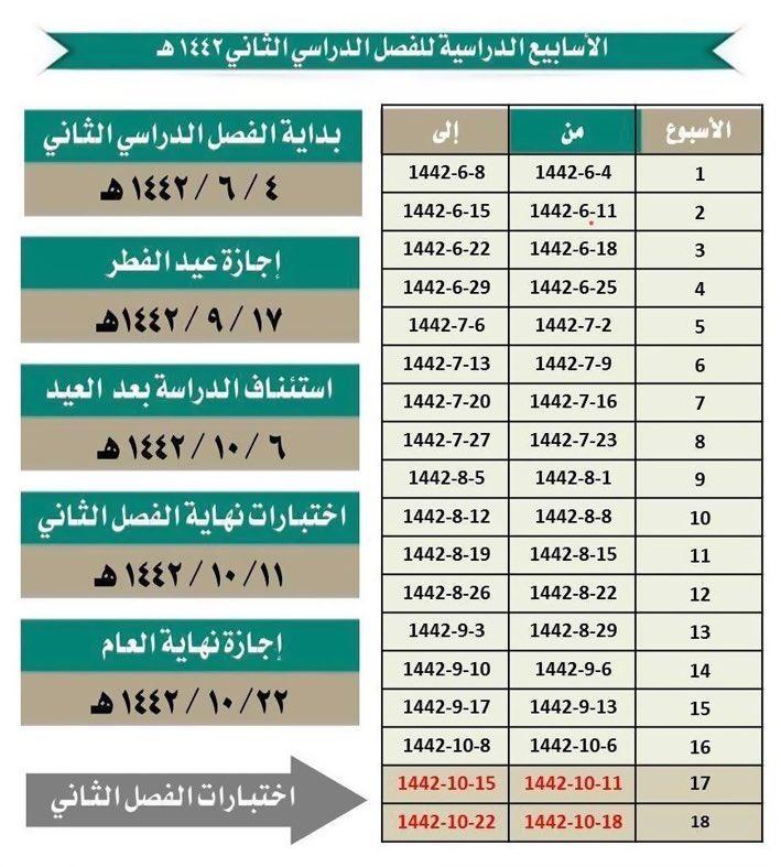 الفصل الدراسي الثاني السعودية 1442