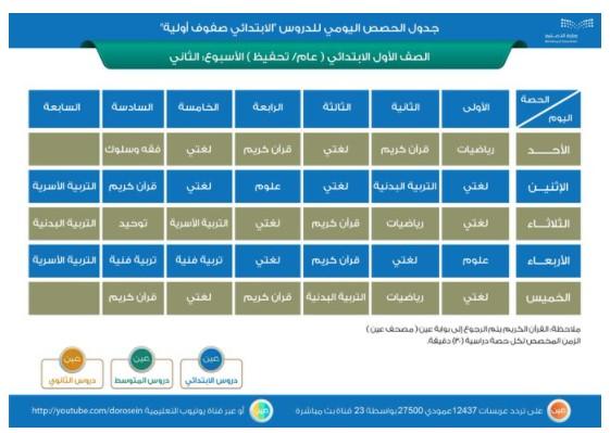 جدول الحصص الاسبوعي للمرحلة الابتدائية