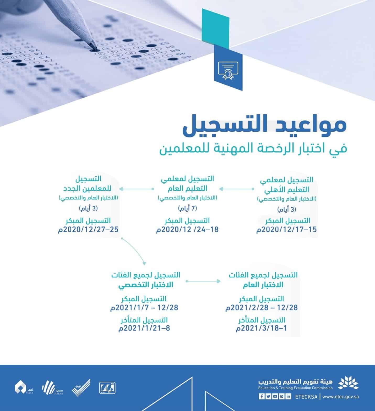 مواعيد التسجيل لاختبارات الرخصة المهنية