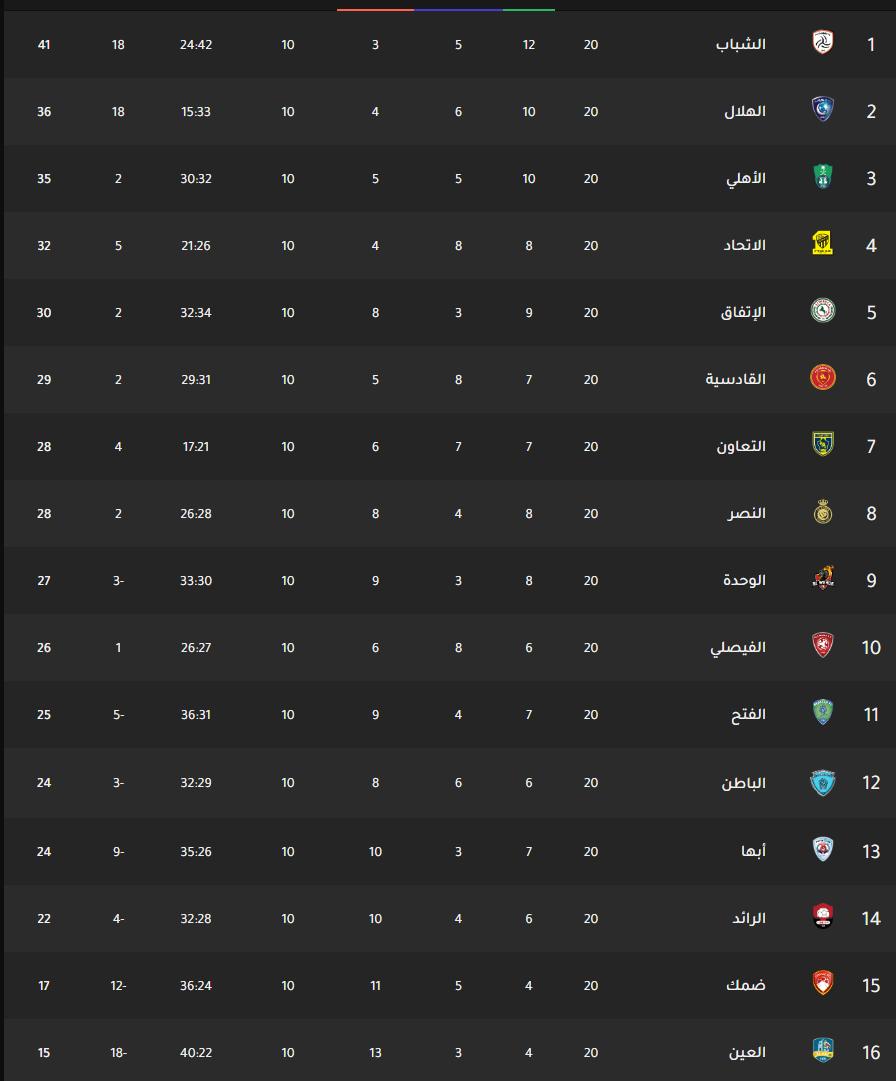 ترتيب الدوري السعودي للمحترفين