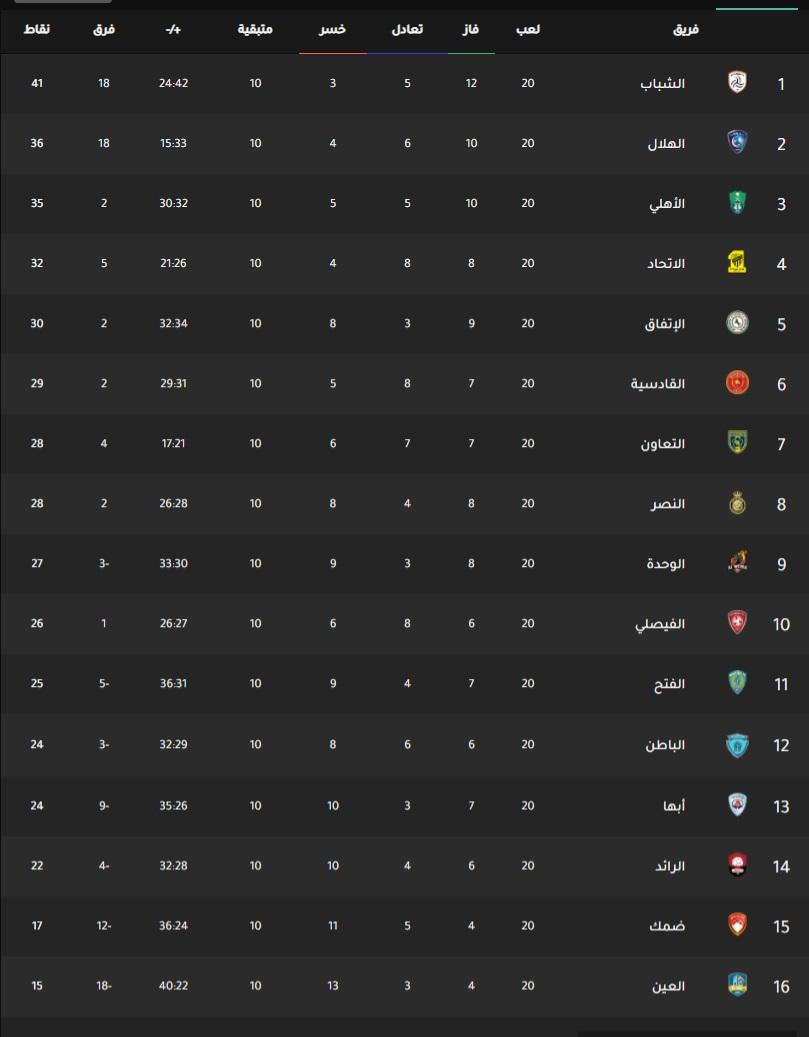 ملخص نتيجة مباراة الهلال والنصر اليوم