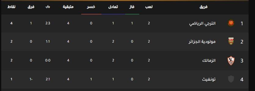 ترتيب مجموعة الزمالك في دوري أبطال أفريقيا
