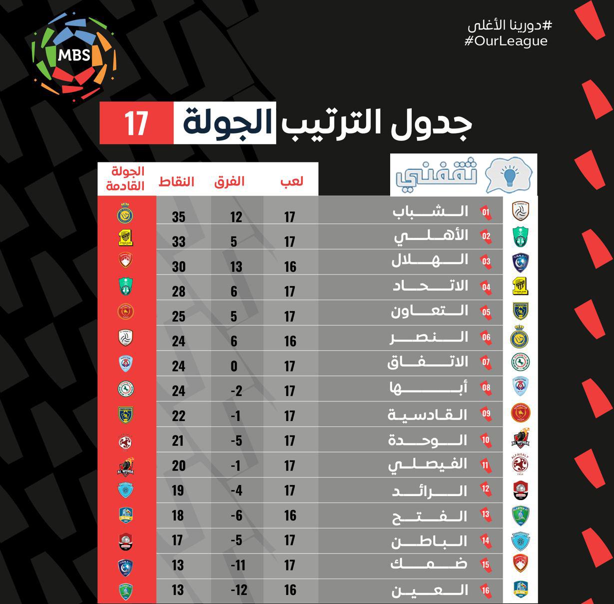 مباريات الدوري السعودي : تعر٠على جدول Ù…Ø¨Ø§Ø ...