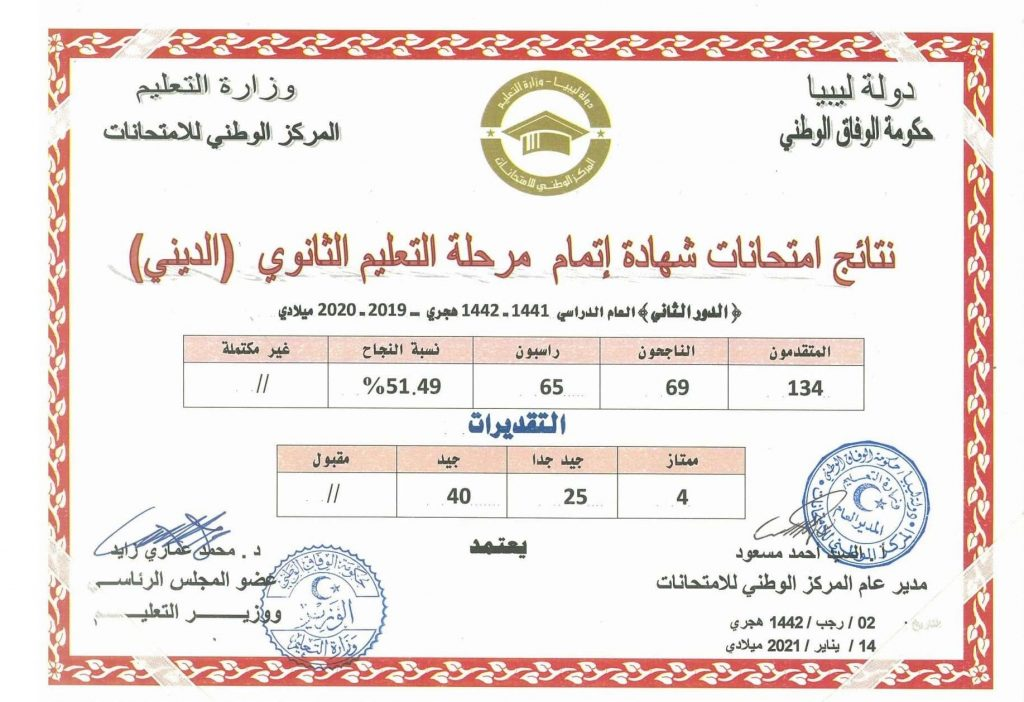 The results of the general secondary examinations, Libya, the second round, the religious section