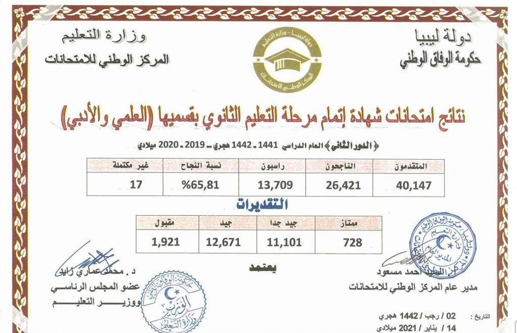 Secondary exam results Libya, second round, scientific and literary section