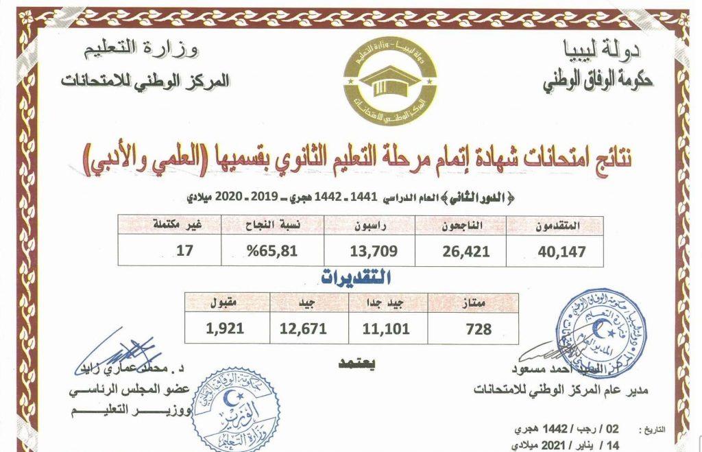 نتائج امتحانات الثانوية ليبيا الدور الثاني القسم العلمي والأدبي