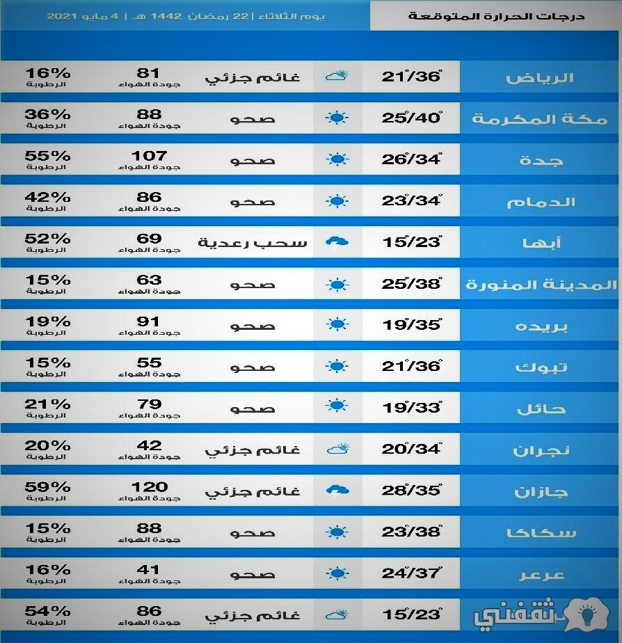 أحوال طقس اليوم أمطار غزيرة وسيول بالسعودية