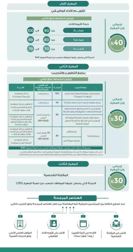 معايير المفاضلة على رابط ترقيات نظام فارس الخدمة الذاتية الجديد 1443 مع رفع طلب الموظف