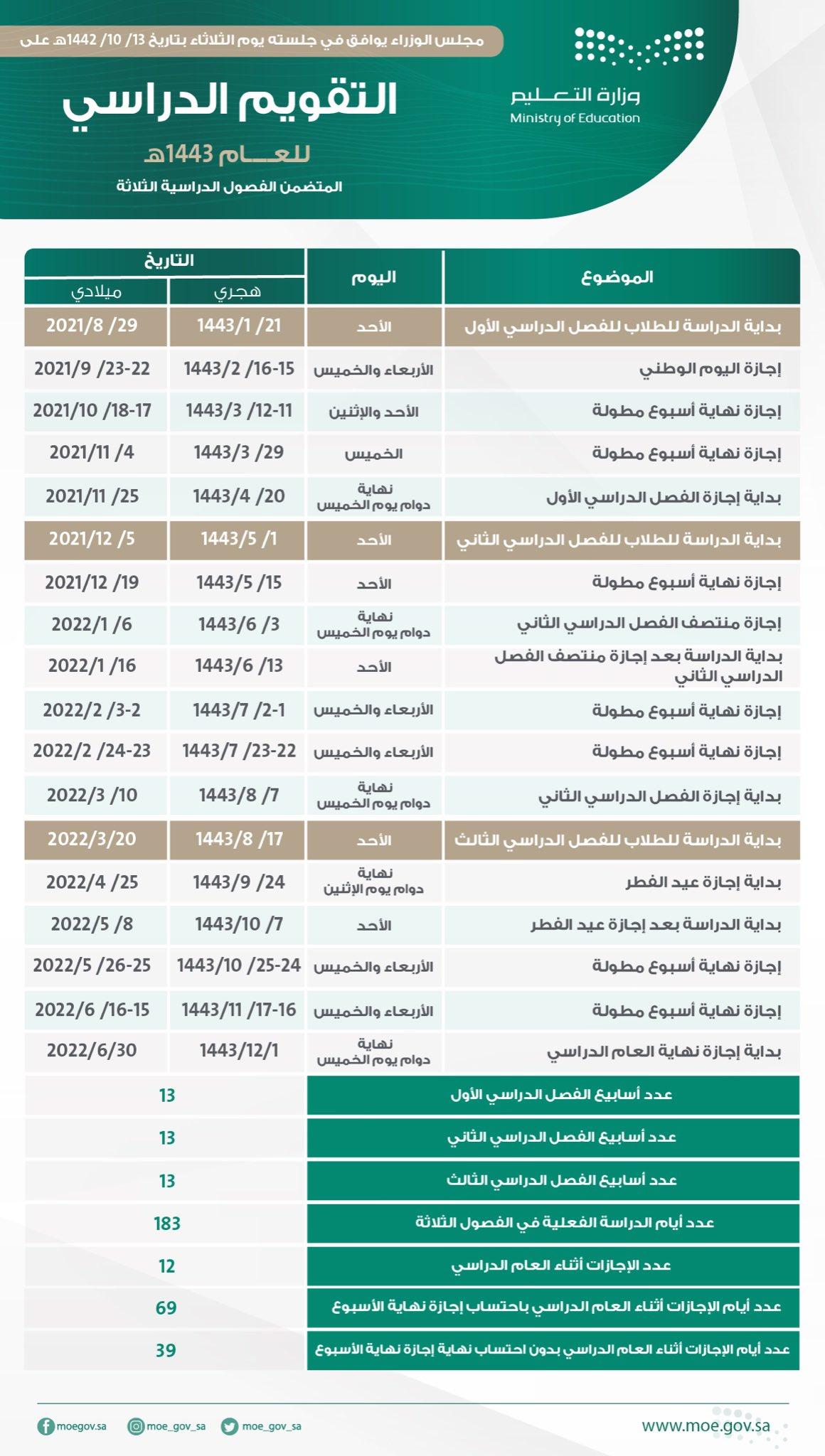 التقويم الدراسي الجديد للثلاثة فصول الدراسية بالسعودية والأجازات 1443