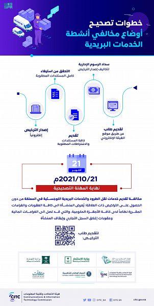 هيئة الاتصالات والخدمات البريدية