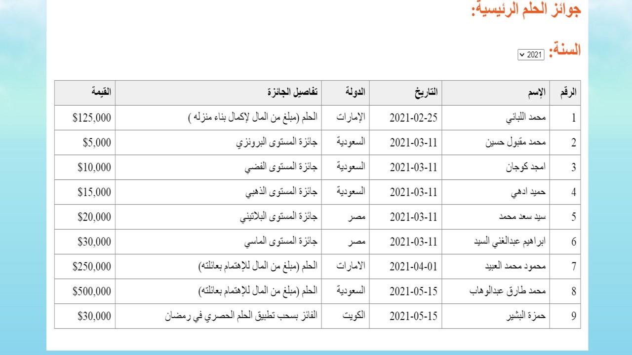 رقم مسابقة الحلم mbc المرادف لدولتك وأسماء الفائزين الجُدد