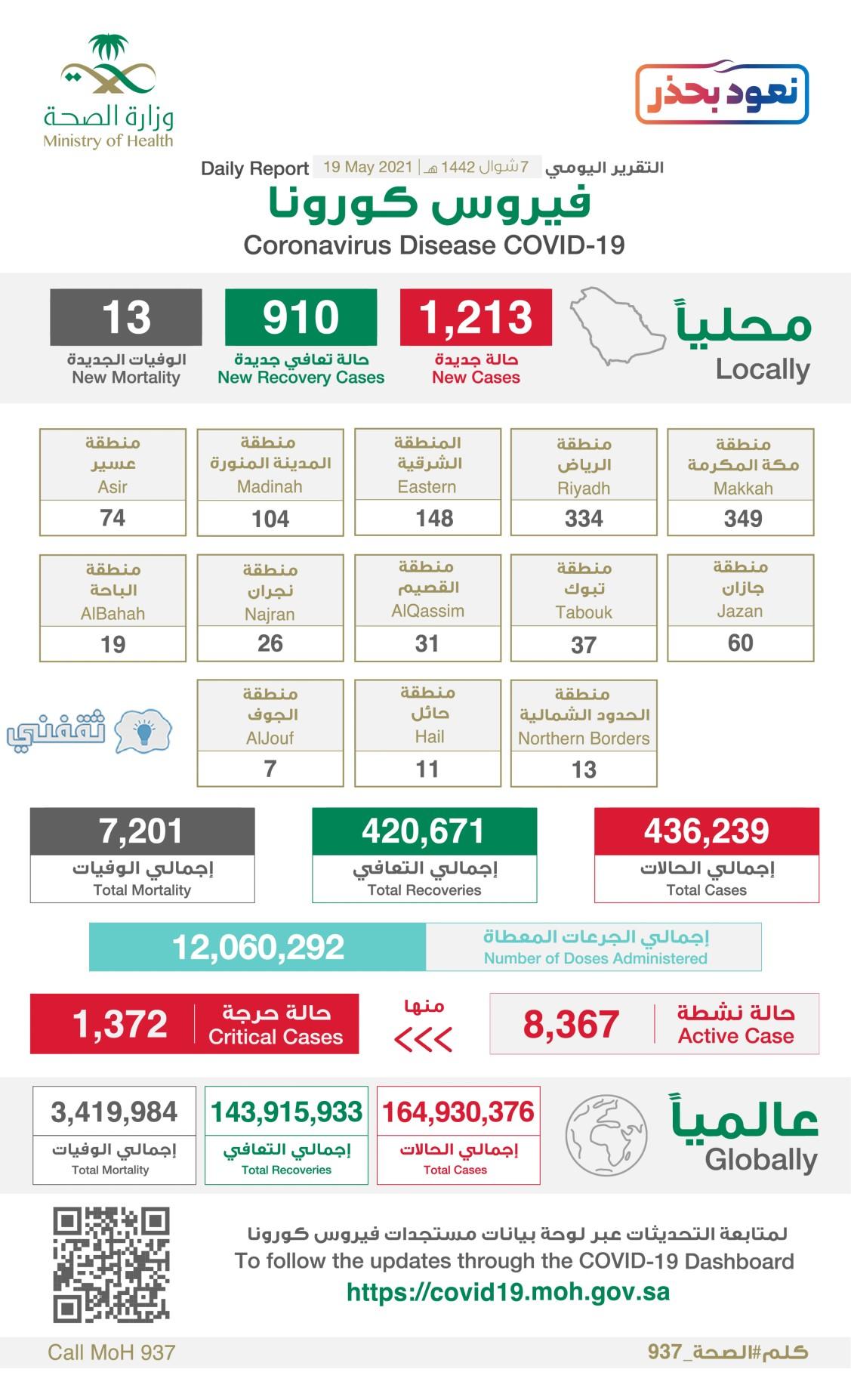 الوضع الوبائي الجديد في السعودية