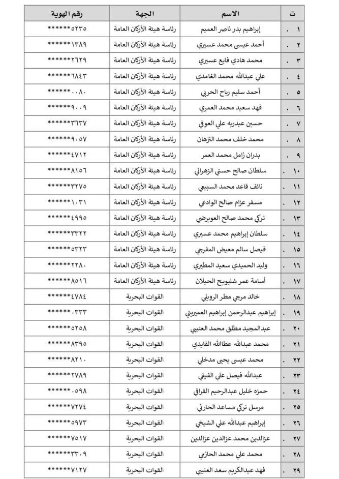 Accepted jobs of the Ministry of Defense