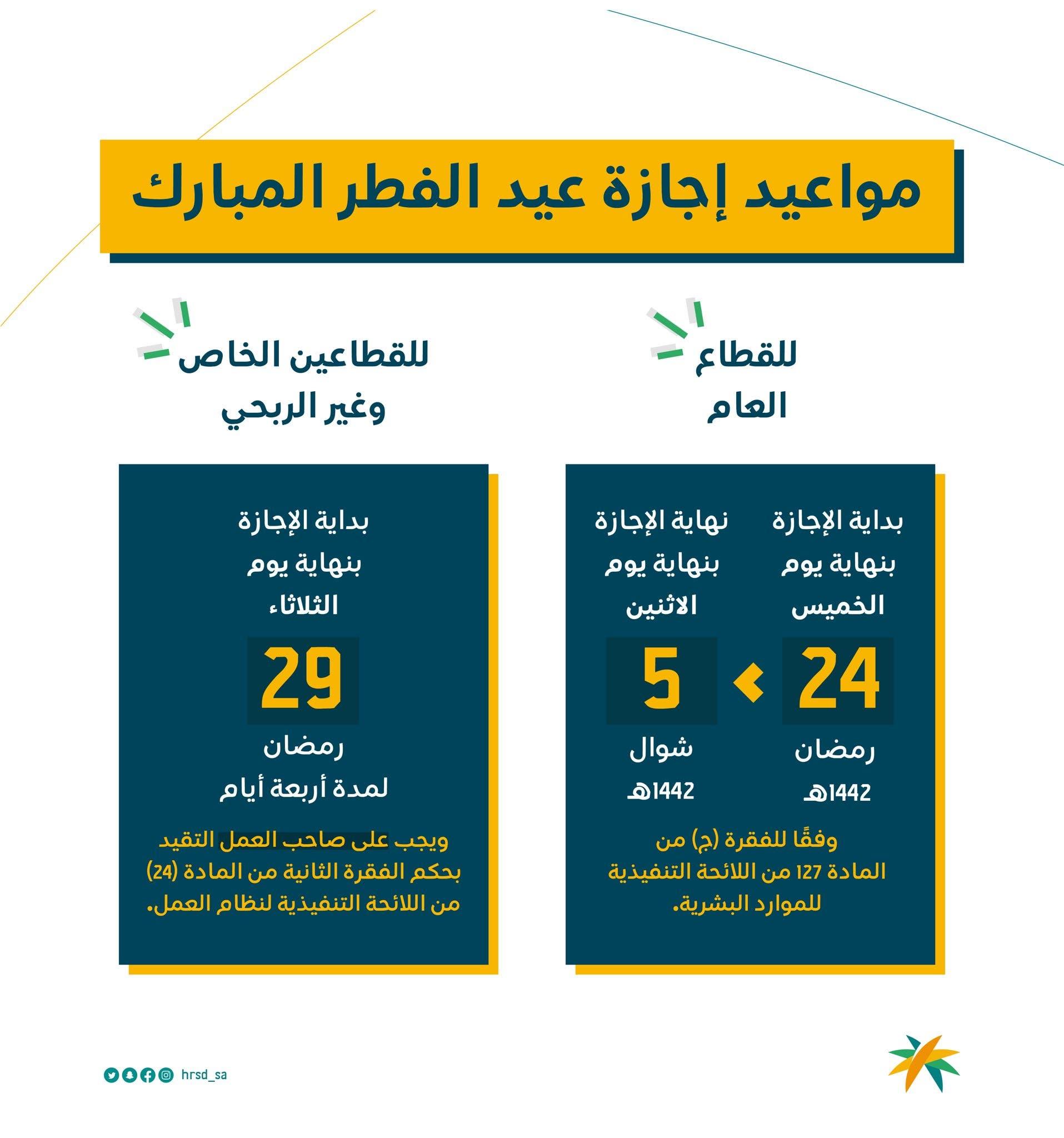 إجازة عيد الفطر في السعودية للقطاعين العام والخاص