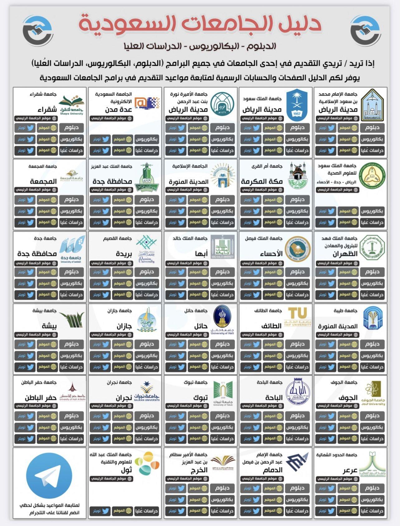 شروط القبول في الجامعات السعودية 1443