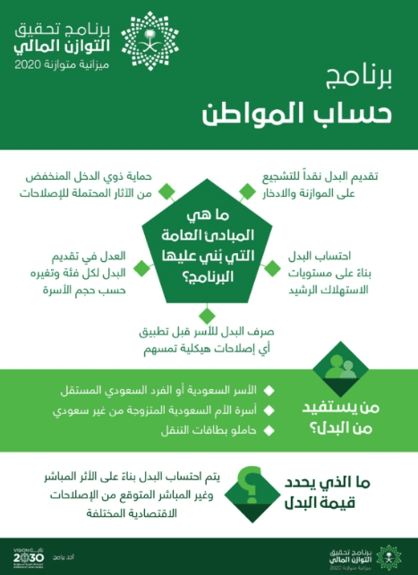 شروط التسجيل في حساب المواطن