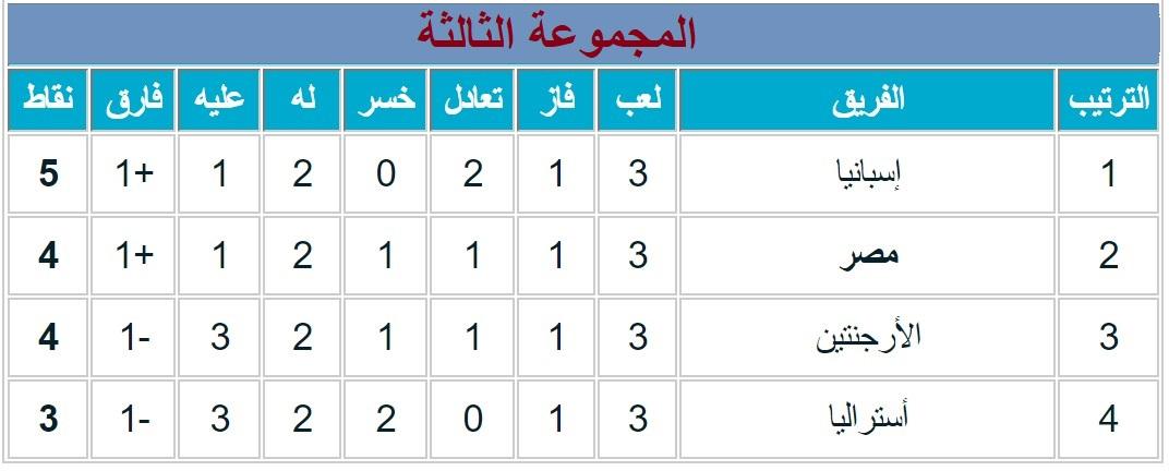 جدول مباريات مصر القادمة 2021 في أولمبياد طوكيو 2020 تحت 23 عام
