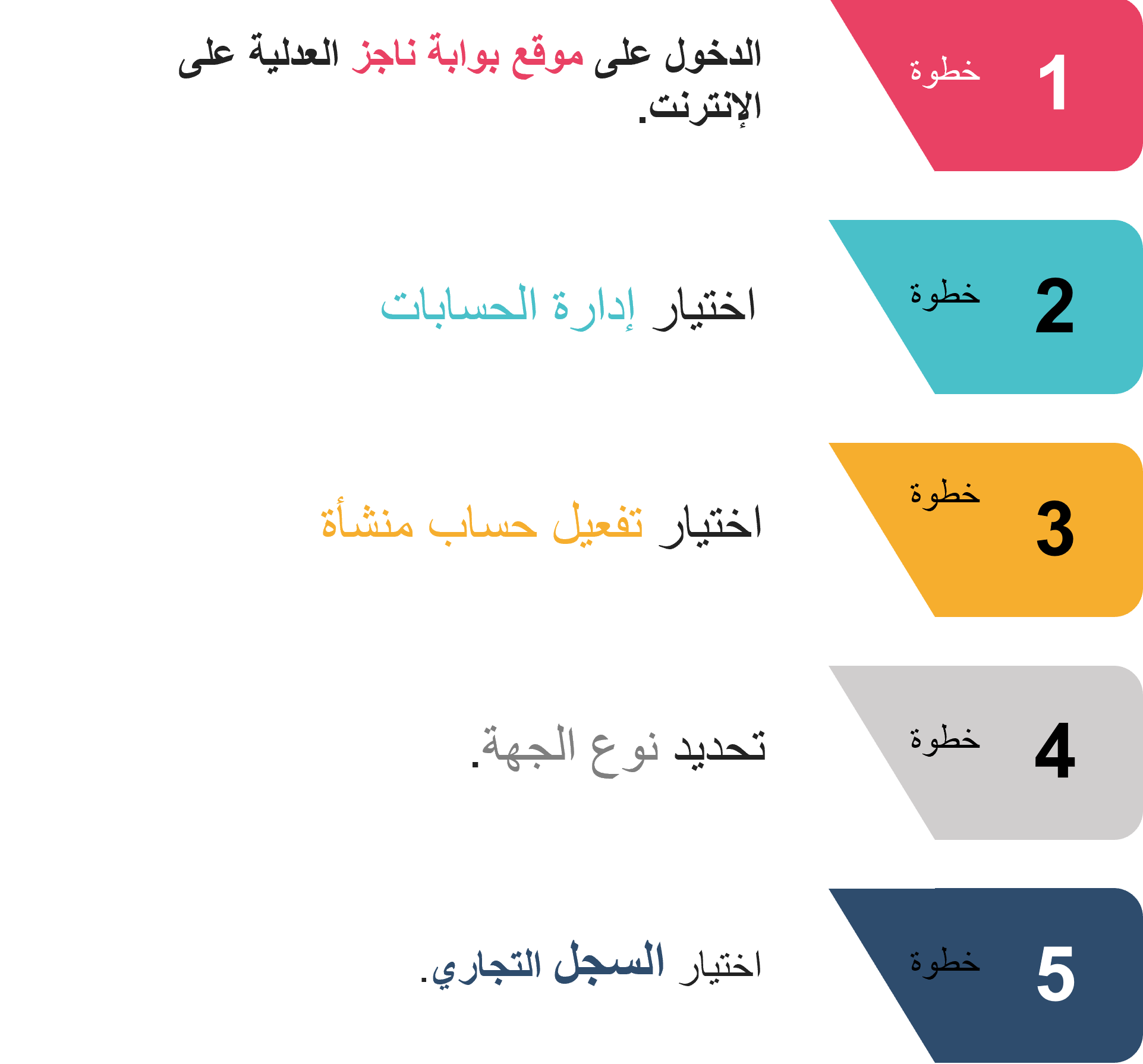 خطوات تسجيل حساب منشأة عبر بوابة ناجز