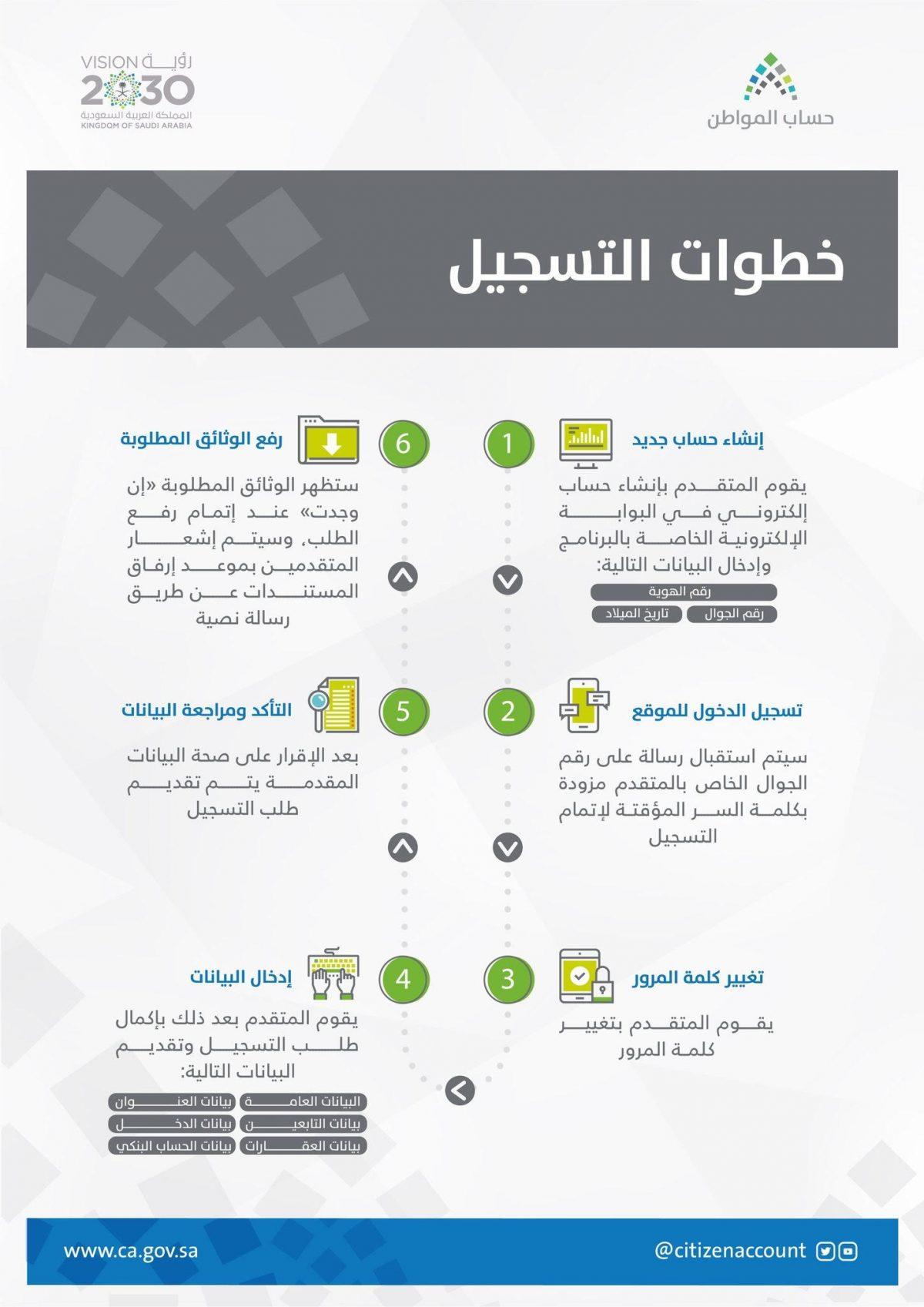 رابط تسجيل جديد حساب المواطن 1443